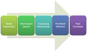 processo-acquisto-consumatore-ecommerce